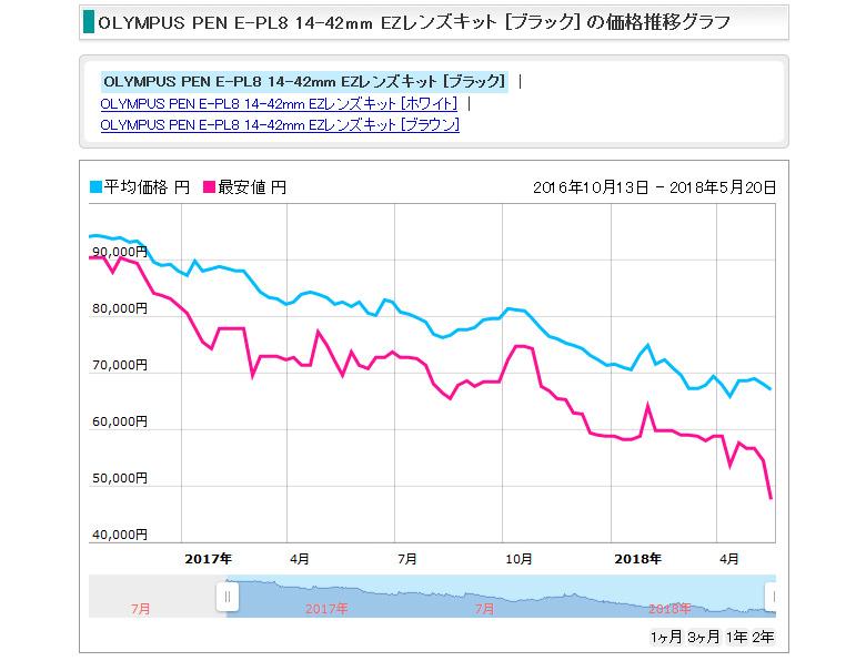 E-PL8の価格推移グラフ