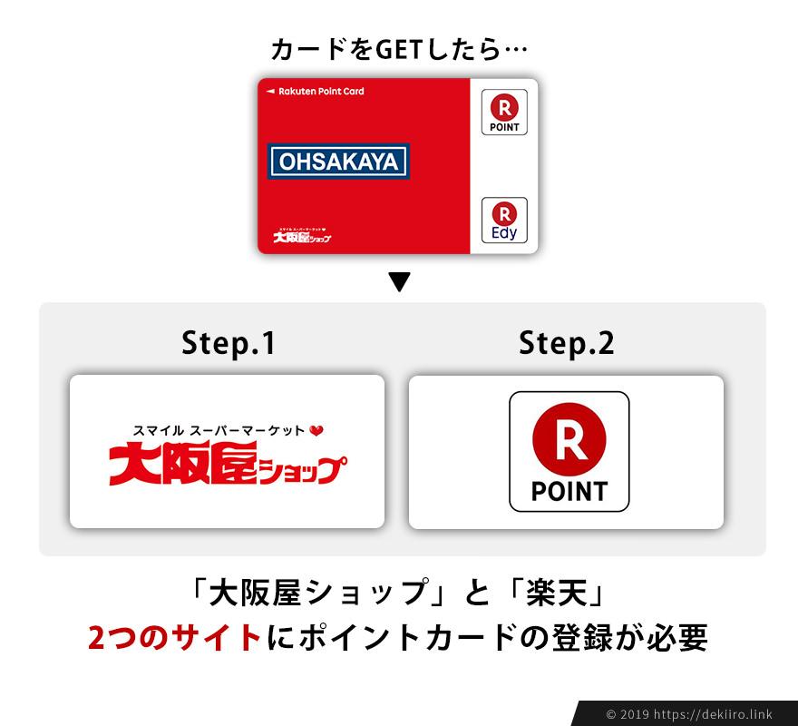 スーパー大阪屋ポイントの利用登録