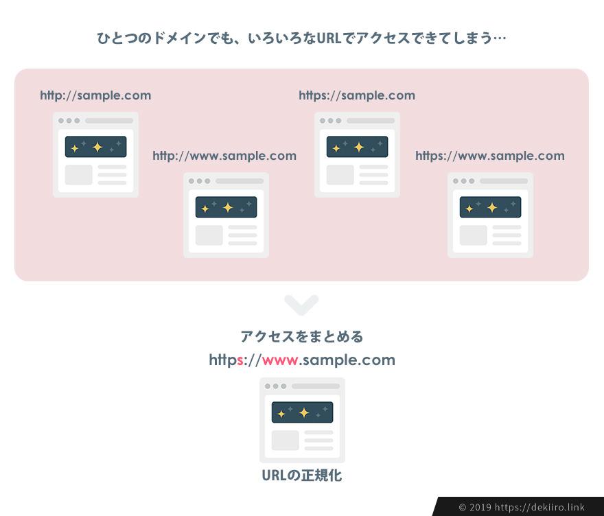SSL後、URLを正規化する理由