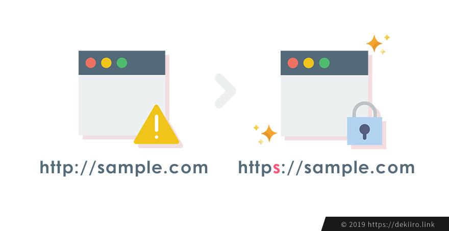 さくらレンタルサーバーで独自ドメインサイトを無料SSL化