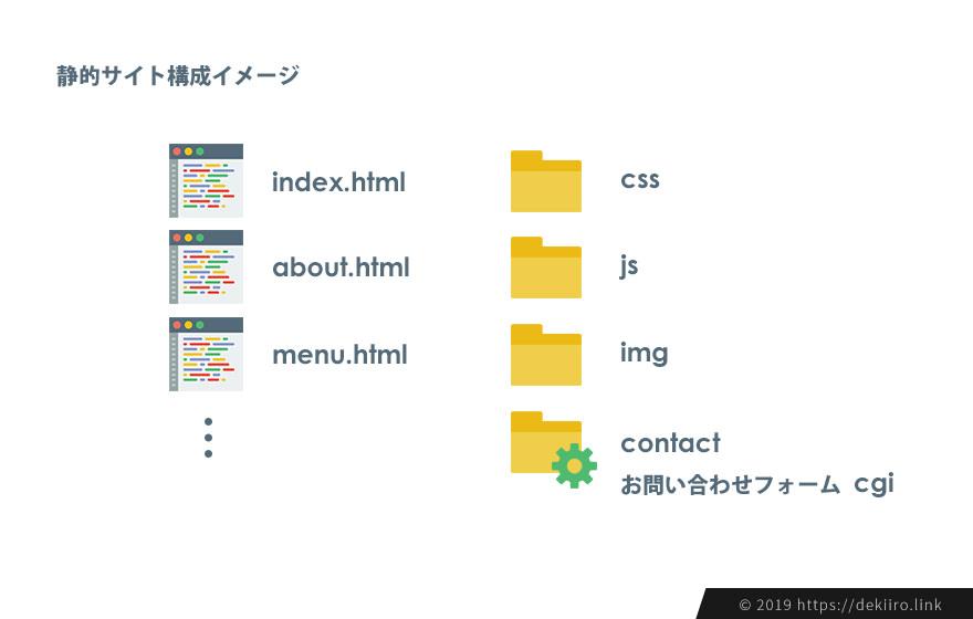 静的サイトの構成イメージ図