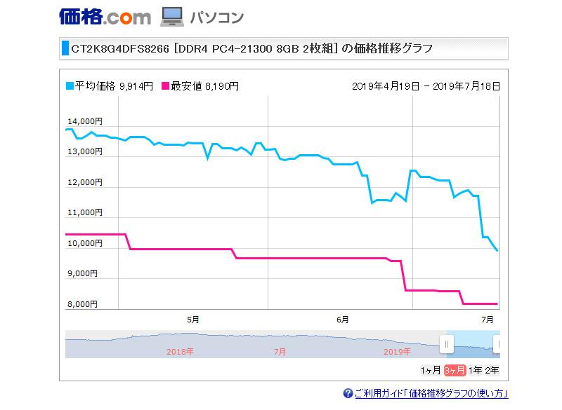 crucialメモリー (PC4-21300) DDR4-2666 の価格推移グラフ
