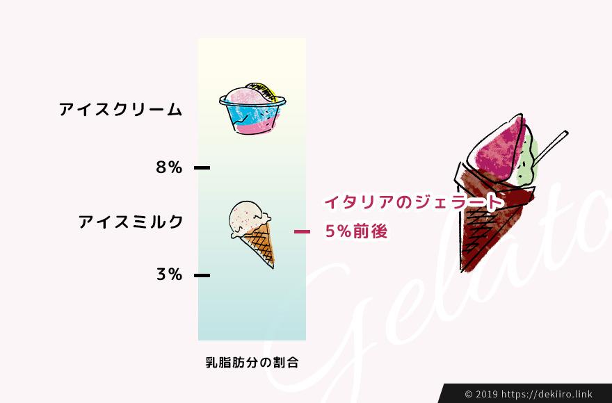 アイスクリームとの違い・ジェラートの定義