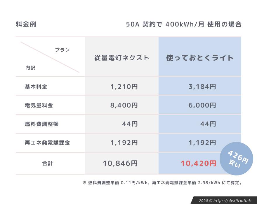 料金例 (50A契約で1ヶ月400kWh使用した場合)